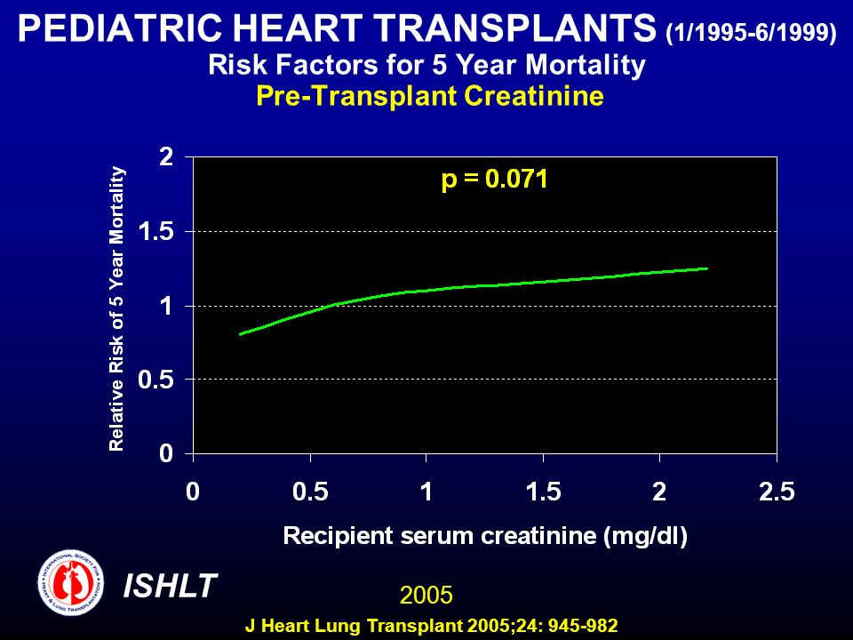PEDIATRIC HEART TRANSPLANTS (1/1995-6/1999) Risk Factors for 5 Year Mortality Pre-Transplant Creatinine ISHLT 2005 J Heart Lung Transplant 2005;24: 94