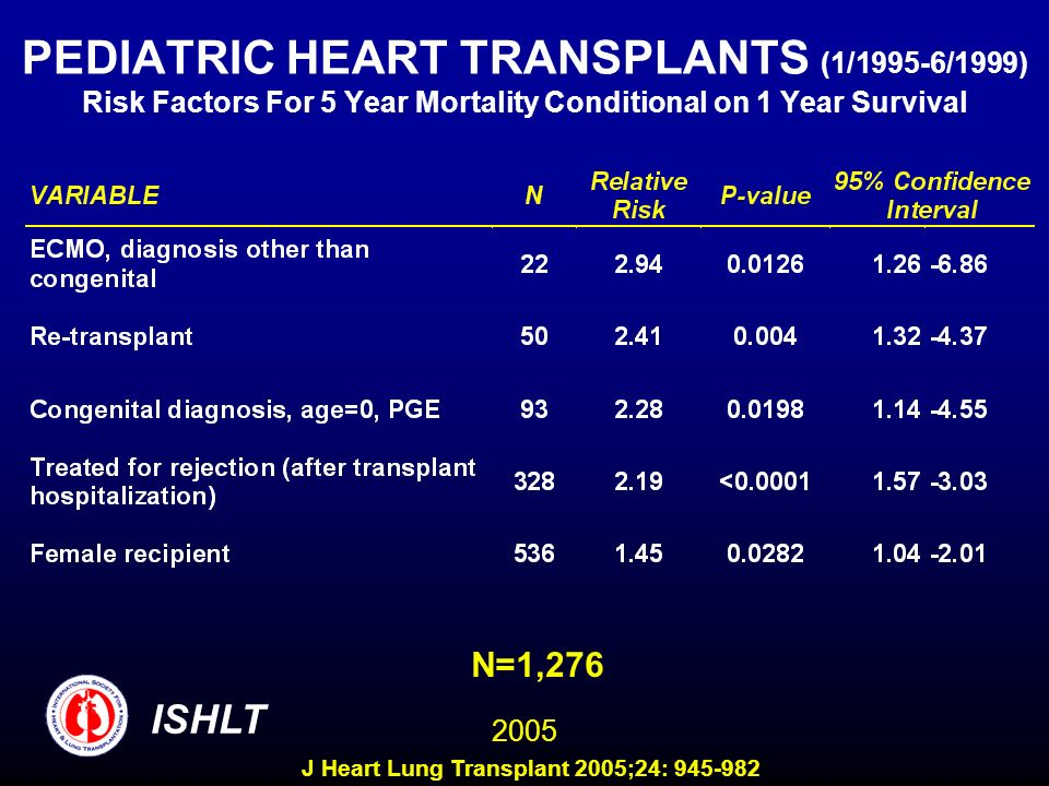 PEDIATRIC HEART TRANSPLANTS (1/1995-6/1999) Risk Factors For 5 Year Mortality Conditional on 1 Year Survival N=1,276 ISHLT 2005 J Heart Lung Transplan