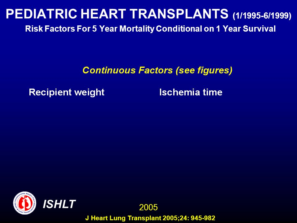 PEDIATRIC HEART TRANSPLANTS (1/1995-6/1999) Risk Factors For 5 Year Mortality Conditional on 1 Year Survival ISHLT 2005 J Heart Lung Transplant 2005;2