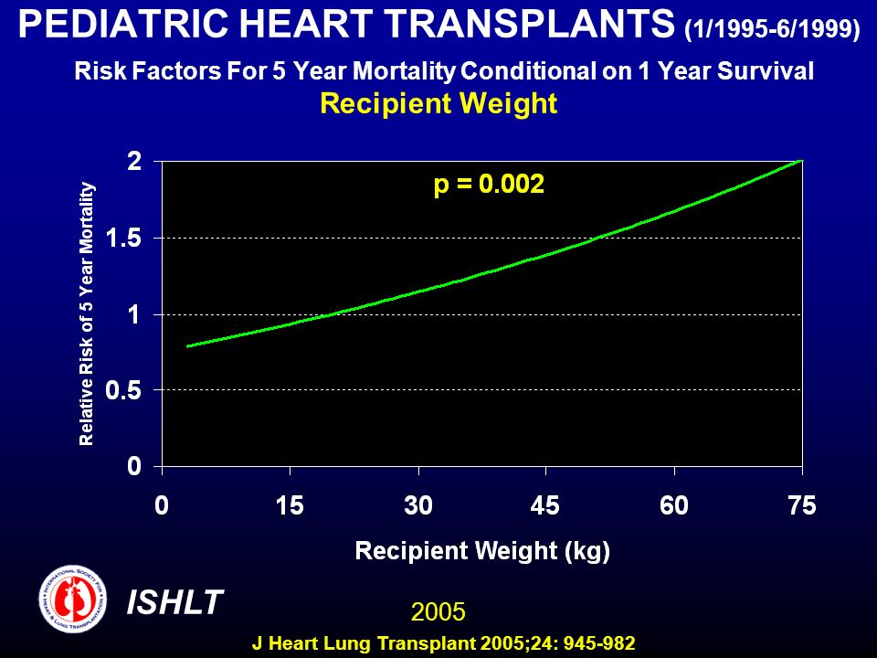 PEDIATRIC HEART TRANSPLANTS (1/1995-6/1999) Risk Factors For 5 Year Mortality Conditional on 1 Year Survival Recipient Weight ISHLT 2005 J Heart Lung