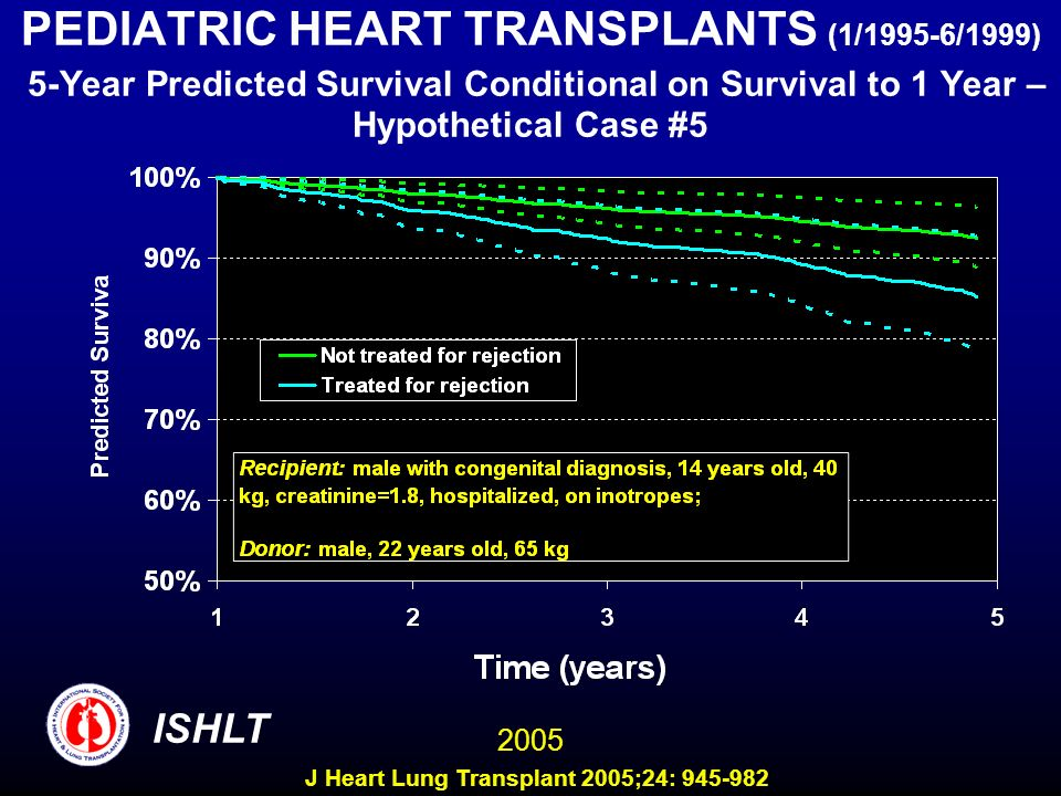 PEDIATRIC HEART TRANSPLANTS (1/1995-6/1999) 5-Year Predicted Survival Conditional on Survival to 1 Year – Hypothetical Case #5 ISHLT 2005 J Heart Lung