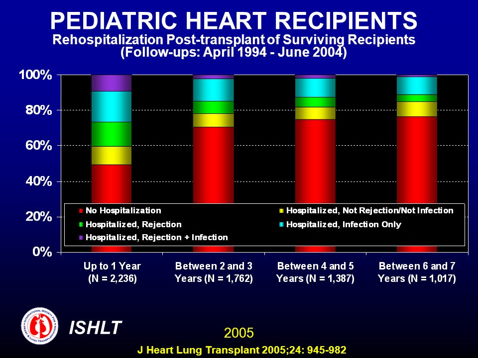 PEDIATRIC HEART RECIPIENTS Rehospitalization Post-transplant of Surviving Recipients (Follow-ups: April 1994 - June 2004) ISHLT 2005 J Heart Lung Tran
