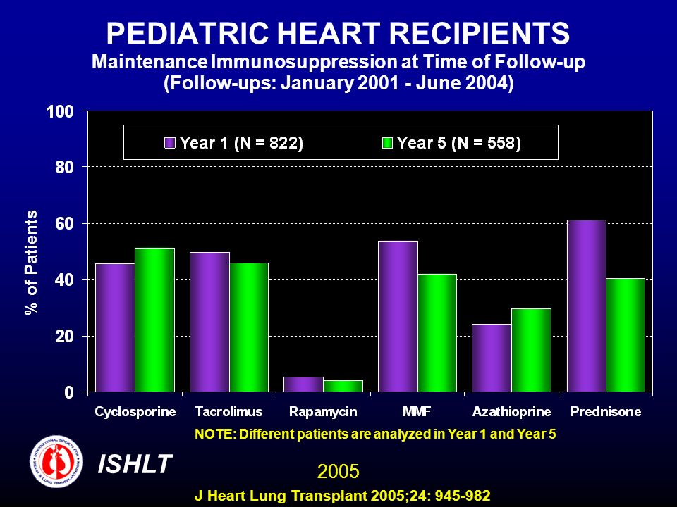 PEDIATRIC HEART RECIPIENTS Maintenance Immunosuppression at Time of Follow-up (Follow-ups: January 2001 - June 2004) NOTE: Different patients are anal