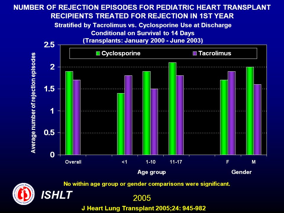 NUMBER OF REJECTION EPISODES FOR PEDIATRIC HEART TRANSPLANT RECIPIENTS TREATED FOR REJECTION IN 1ST YEAR Stratified by Tacrolimus vs. Cyclosporine Use