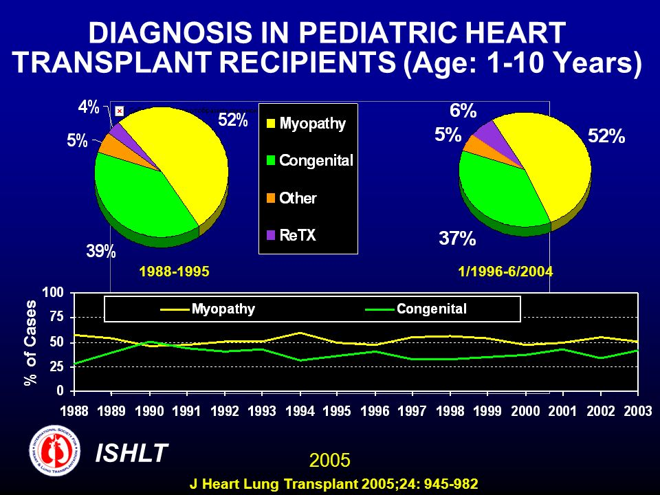 DIAGNOSIS IN PEDIATRIC HEART TRANSPLANT RECIPIENTS (Age: 1-10 Years) 1988-19951/1996-6/2004 % of Cases ISHLT 2005 J Heart Lung Transplant 2005;24: 945