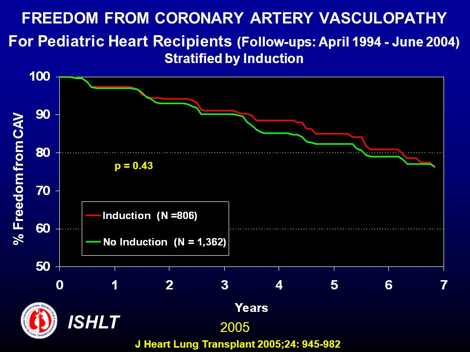 FREEDOM FROM CORONARY ARTERY VASCULOPATHY For Pediatric Heart Recipients (Follow-ups: April 1994 - June 2004) Stratified by Induction % Freedom from C