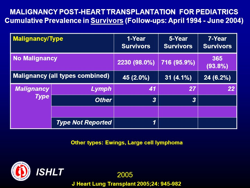 MALIGNANCY POST-HEART TRANSPLANTATION FOR PEDIATRICS Cumulative Prevalence in Survivors (Follow-ups: April 1994 - June 2004) Malignancy/Type1-Year Sur