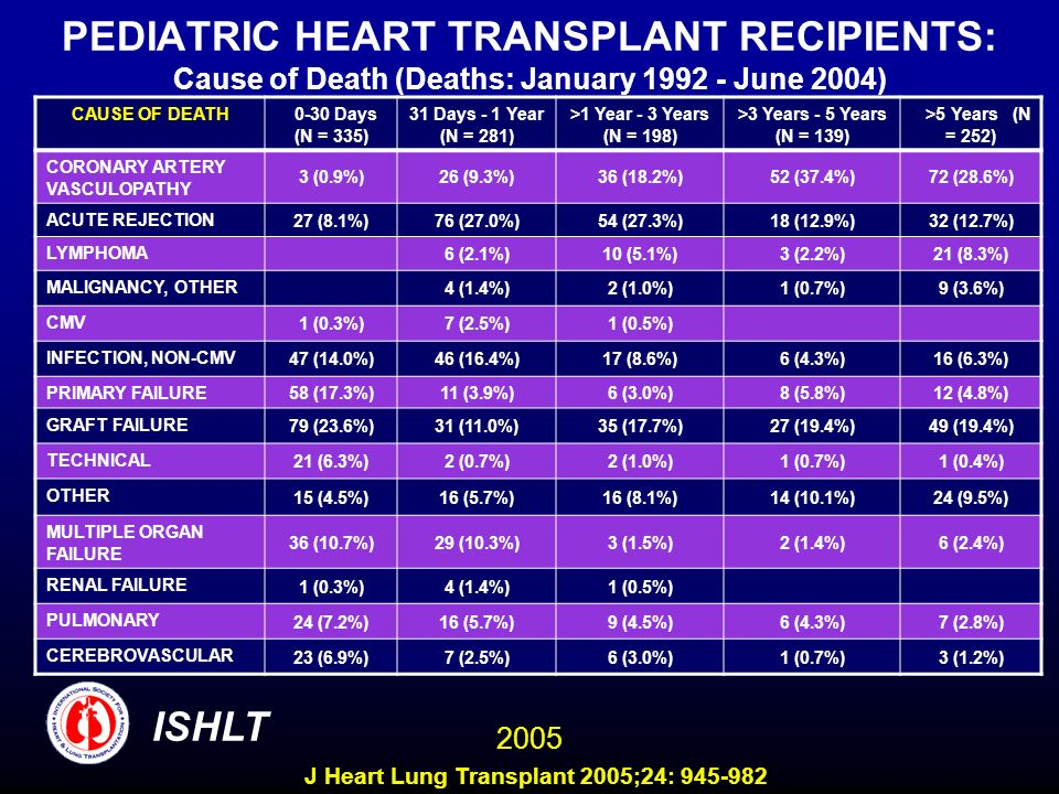 PEDIATRIC HEART TRANSPLANT RECIPIENTS: Cause of Death (Deaths: January 1992 - June 2004) CAUSE OF DEATH 0-30 Days (N = 335) 31 Days - 1 Year (N = 281)