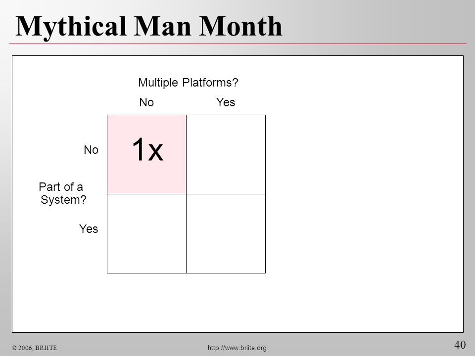 40 © 2006, BRIITE http://www.briite.org Mythical Man Month Multiple Platforms? NoYes No Yes Part of a System? 1x