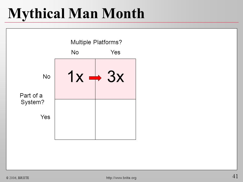 41 © 2006, BRIITE http://www.briite.org Mythical Man Month Multiple Platforms? NoYes No Yes 1x3x Part of a System?