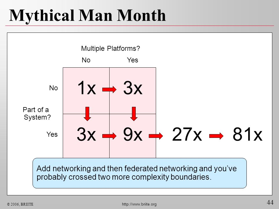 44 © 2006, BRIITE http://www.briite.org 27x Mythical Man Month Multiple Platforms? NoYes No Yes 1x3x 9x Add networking and then federated networking a