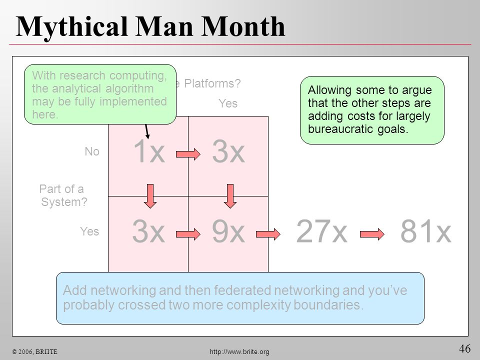 46 © 2006, BRIITE http://www.briite.org 27x Mythical Man Month Multiple Platforms? NoYes No Yes 1x3x 9x Add networking and then federated networking a