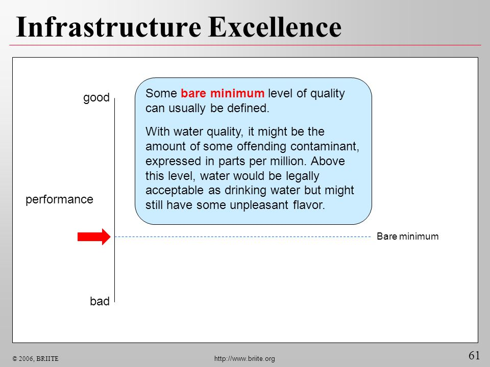 61 © 2006, BRIITE http://www.briite.org Infrastructure Excellence good bad performance Bare minimum Some bare minimum level of quality can usually be
