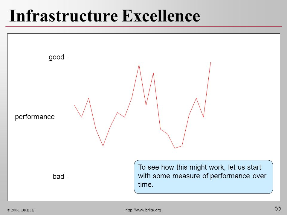 65 © 2006, BRIITE http://www.briite.org Infrastructure Excellence good bad performance To see how this might work, let us start with some measure of p