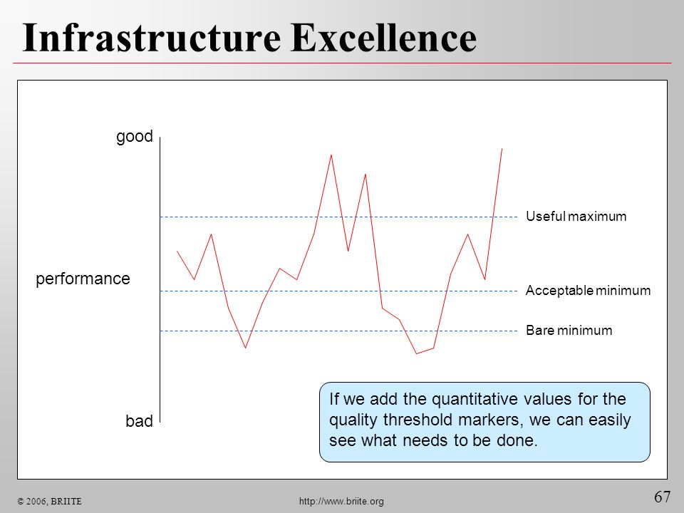 67 © 2006, BRIITE http://www.briite.org Infrastructure Excellence good bad performance Bare minimum Acceptable minimum Useful maximum If we add the qu