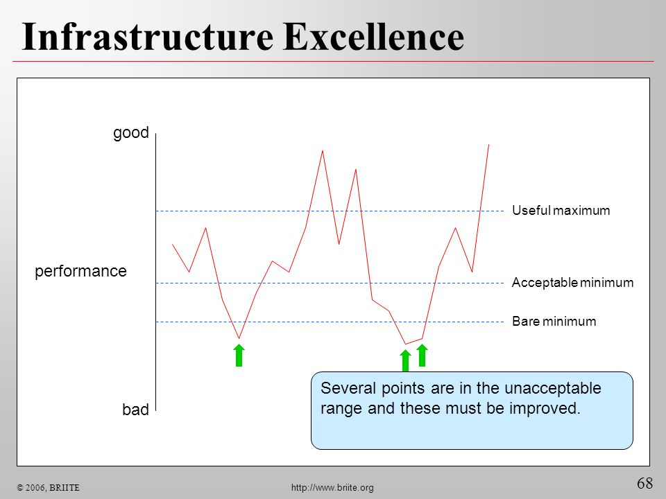 68 © 2006, BRIITE http://www.briite.org Infrastructure Excellence good bad performance Bare minimum Acceptable minimum Useful maximum Several points a
