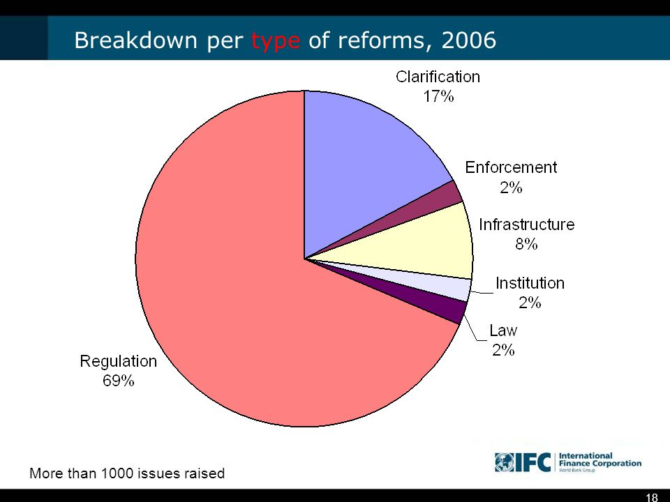 18 Breakdown per type of reforms, 2006 More than 1000 issues raised
