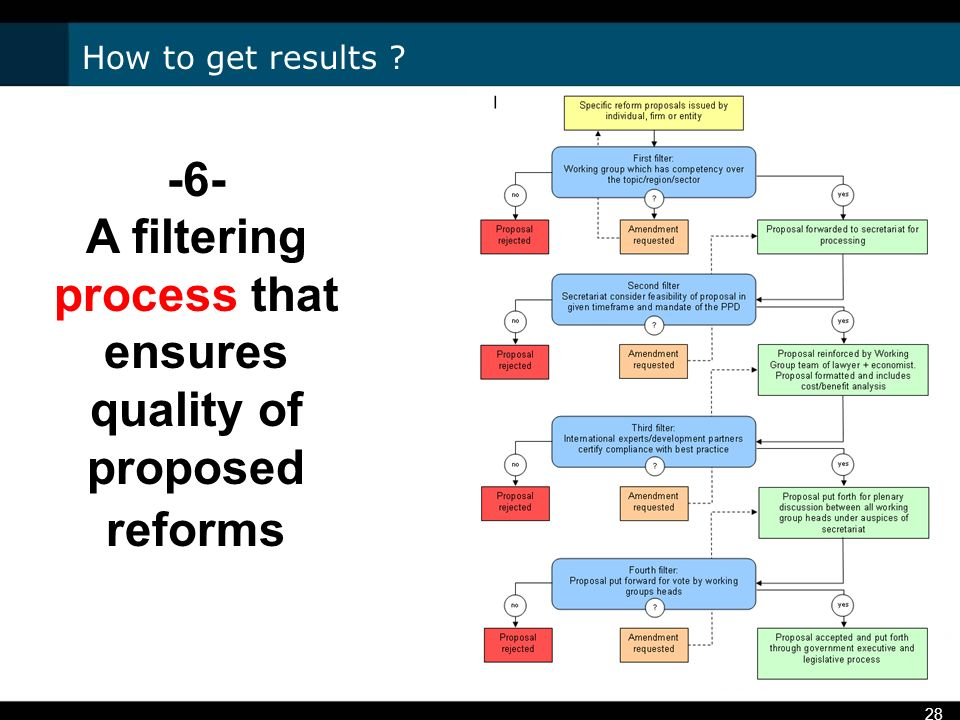 28 -6- A filtering process that ensures quality of proposed reforms How to get results ?