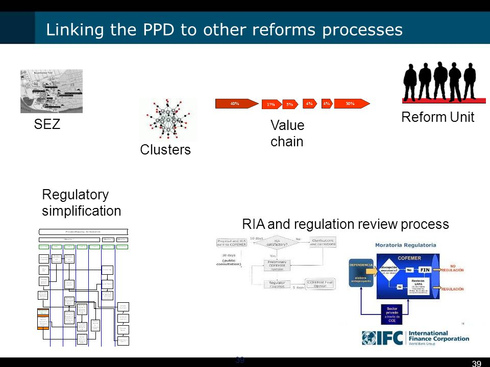 Linking the PPD to other reforms processes Reform Unit RIA and regulation review process SEZ Regulatory simplification Value chain Clusters 39