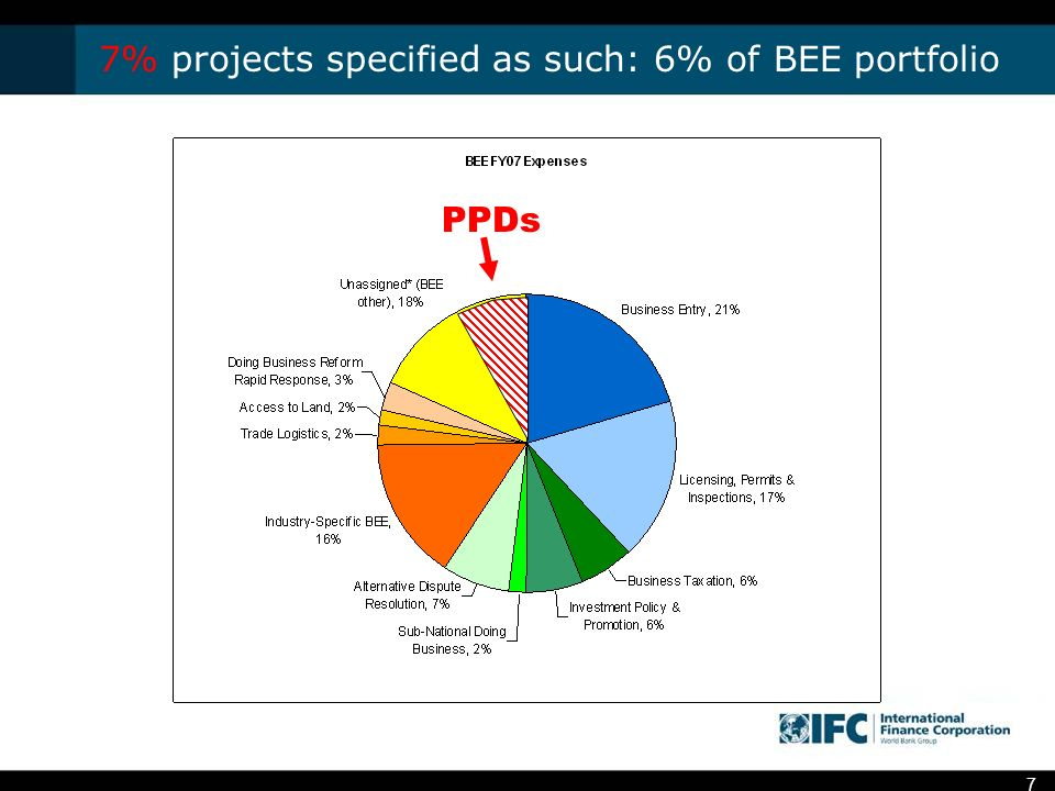 7 7% projects specified as such: 6% of BEE portfolio PPDs