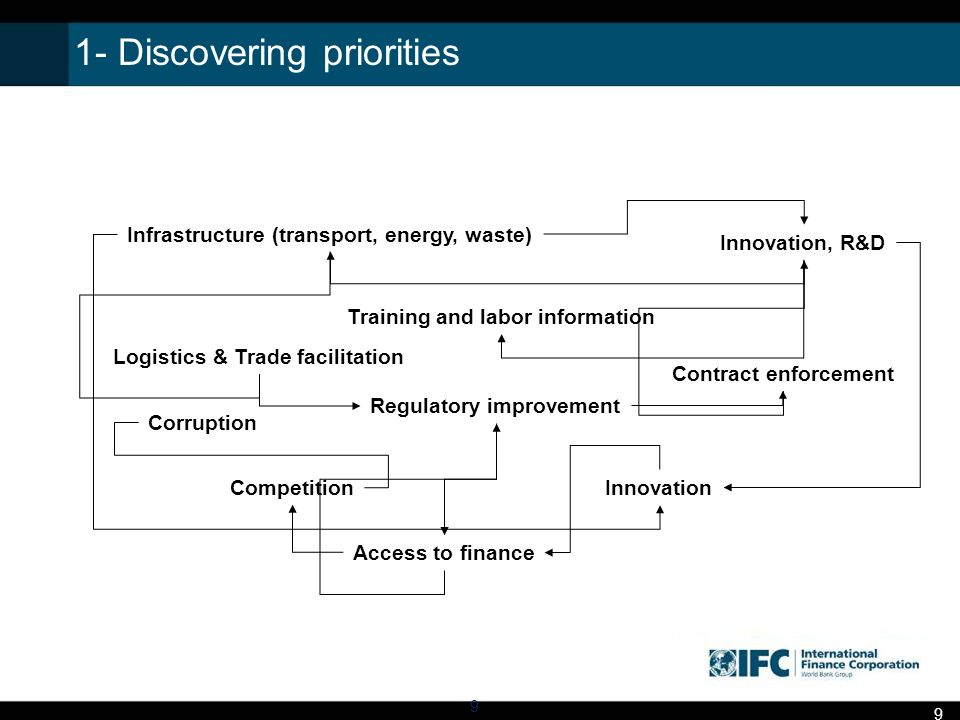 1- Discovering priorities Infrastructure (transport, energy, waste) Innovation, R&D Regulatory improvement Competition Logistics & Trade facilitation Access to finance Training and labor information Corruption Innovation Contract enforcement 9 9