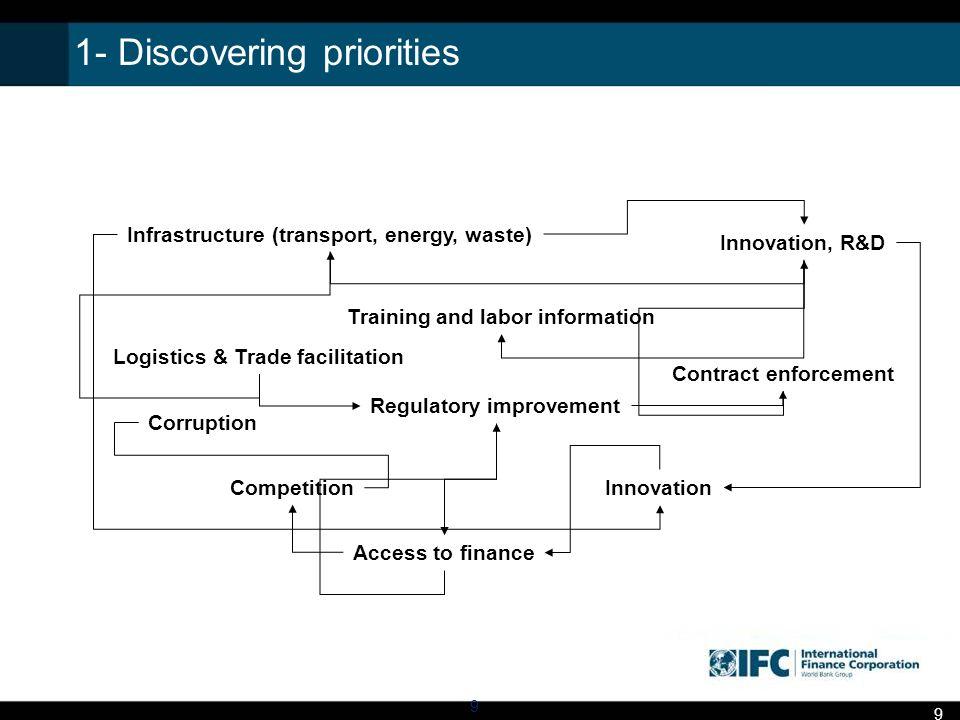 2- Reducing regulatory burden 10