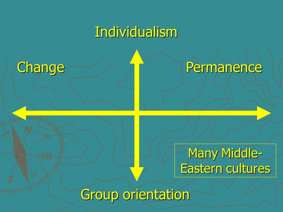 Change Permanence Individualism Group orientation Many Middle- Eastern cultures