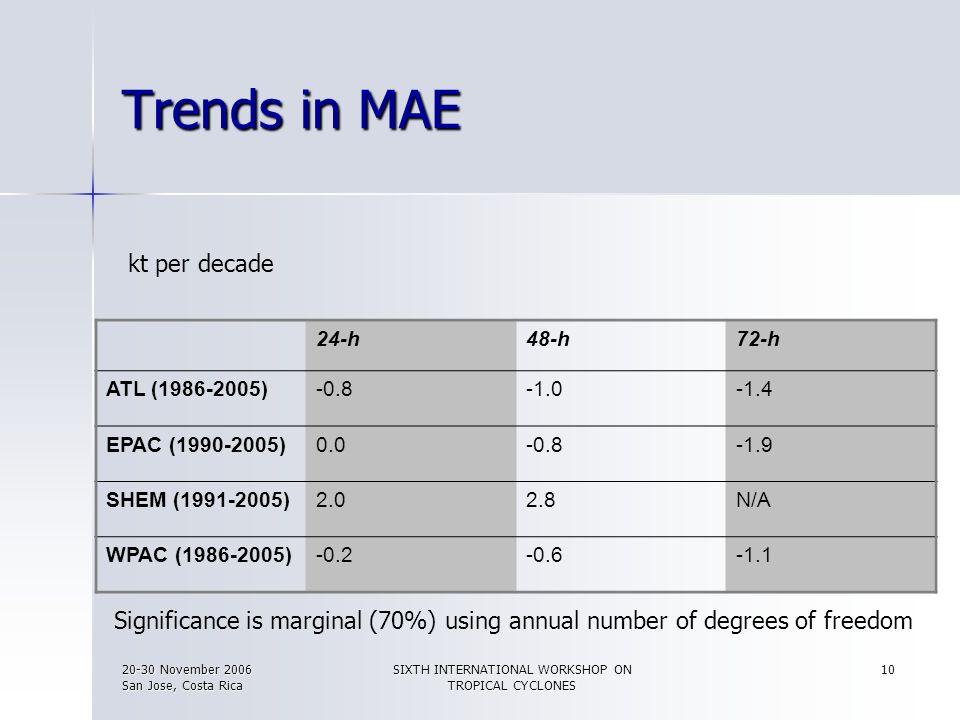 20-30 November 2006 San Jose, Costa Rica SIXTH INTERNATIONAL WORKSHOP ON TROPICAL CYCLONES 10 Trends in MAE 24-h48-h72-h ATL (1986-2005)-0.8-1.4 EPAC