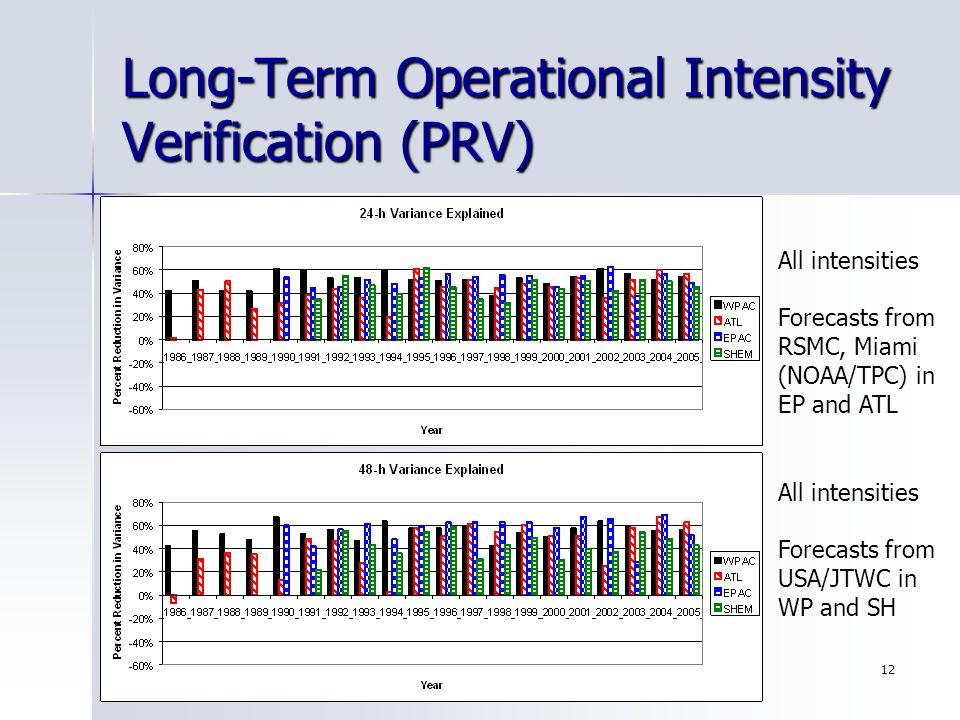 20-30 November 2006 San Jose, Costa Rica SIXTH INTERNATIONAL WORKSHOP ON TROPICAL CYCLONES 12 Long-Term Operational Intensity Verification (PRV) All i