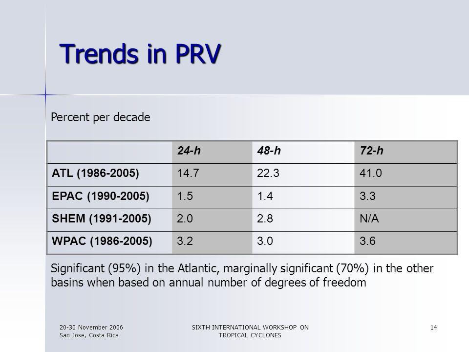 20-30 November 2006 San Jose, Costa Rica SIXTH INTERNATIONAL WORKSHOP ON TROPICAL CYCLONES 14 Trends in PRV 24-h48-h72-h ATL (1986-2005)14.722.341.0 E