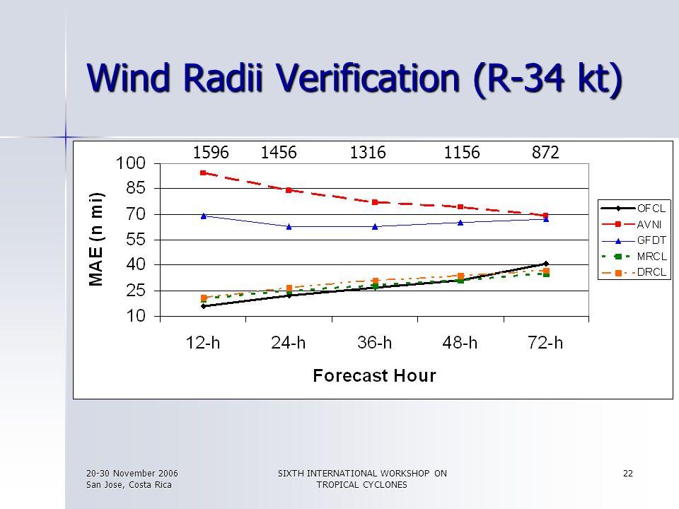 20-30 November 2006 San Jose, Costa Rica SIXTH INTERNATIONAL WORKSHOP ON TROPICAL CYCLONES 22 Wind Radii Verification (R-34 kt) 15961456 1316 1156872