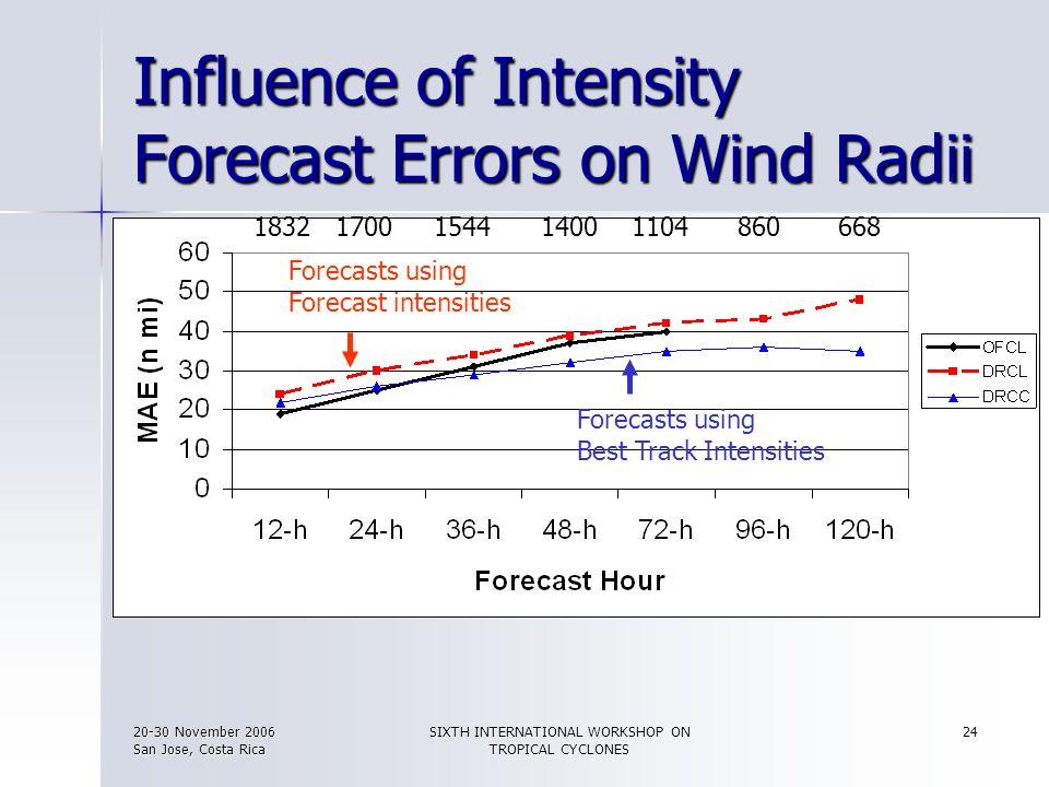 20-30 November 2006 San Jose, Costa Rica SIXTH INTERNATIONAL WORKSHOP ON TROPICAL CYCLONES 24 Influence of Intensity Forecast Errors on Wind Radii For