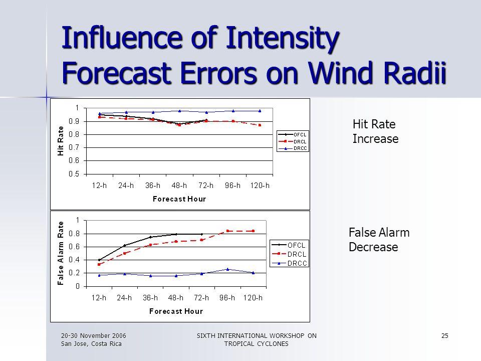 20-30 November 2006 San Jose, Costa Rica SIXTH INTERNATIONAL WORKSHOP ON TROPICAL CYCLONES 25 Influence of Intensity Forecast Errors on Wind Radii Fal