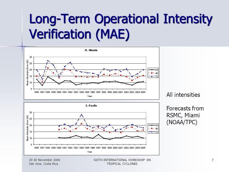 20-30 November 2006 San Jose, Costa Rica SIXTH INTERNATIONAL WORKSHOP ON TROPICAL CYCLONES 8 Long-Term Operational Intensity Verification (MAE) All intensities Forecasts from USA/JTWC