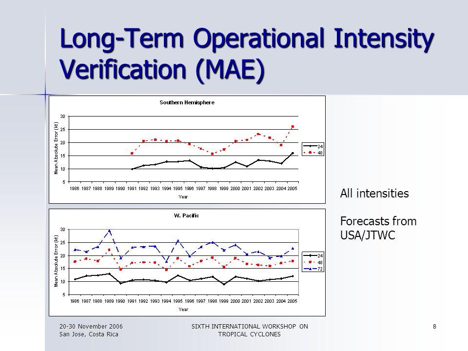20-30 November 2006 San Jose, Costa Rica SIXTH INTERNATIONAL WORKSHOP ON TROPICAL CYCLONES 8 Long-Term Operational Intensity Verification (MAE) All in