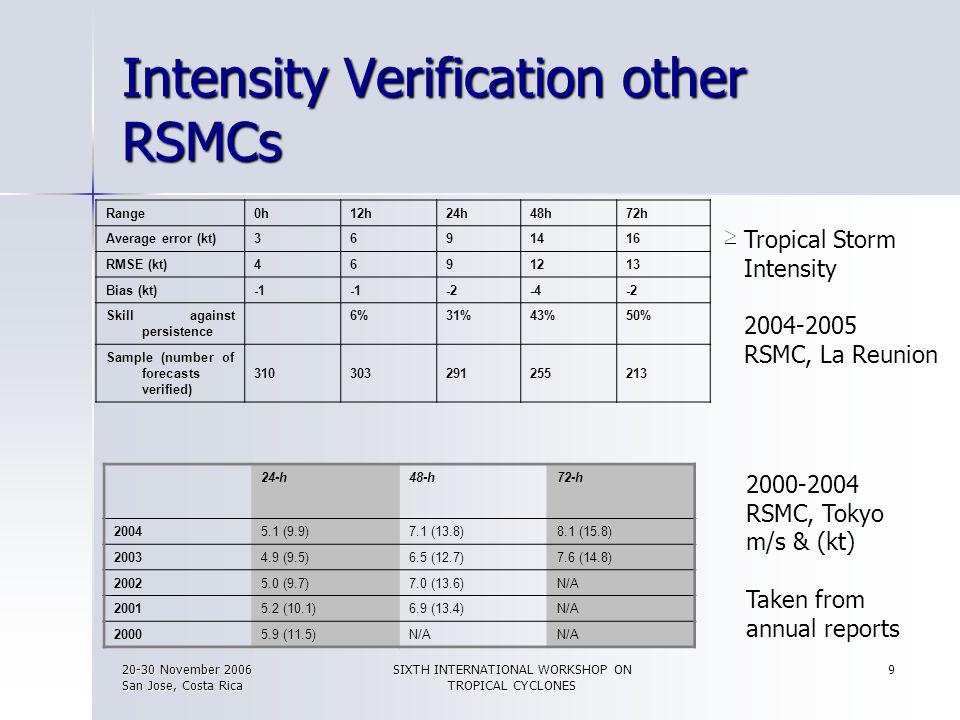 20-30 November 2006 San Jose, Costa Rica SIXTH INTERNATIONAL WORKSHOP ON TROPICAL CYCLONES 9 Intensity Verification other RSMCs Range0h12h24h48h72h Av