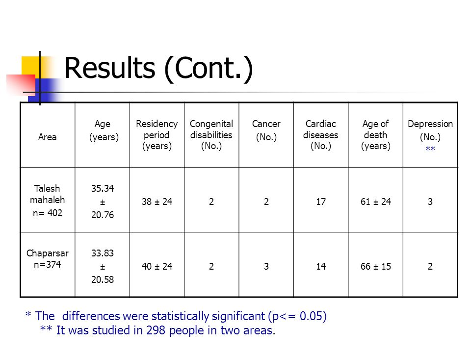 Results (Cont.) * The differences were statistically significant (p<= 0.05) ** It was studied in 298 people in two areas.