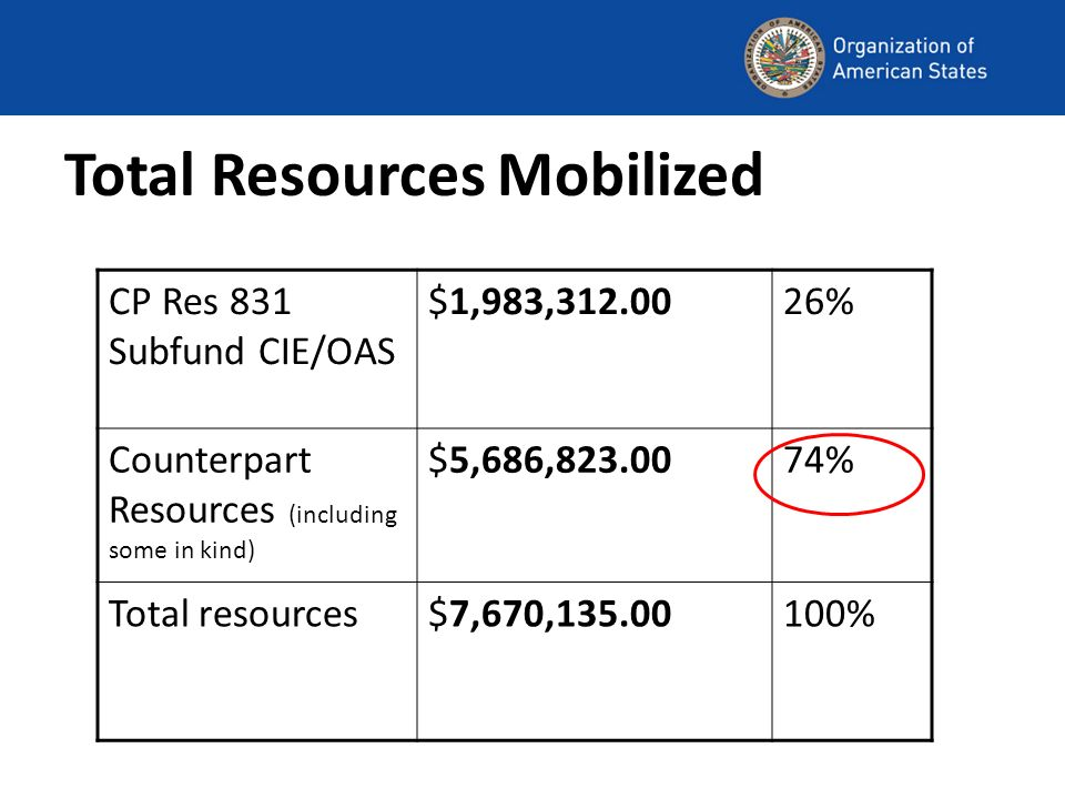 Total Resources Mobilized CP Res 831 Subfund CIE/OAS $1,983,312.0026% Counterpart Resources (including some in kind) $5,686,823.0074% Total resources$