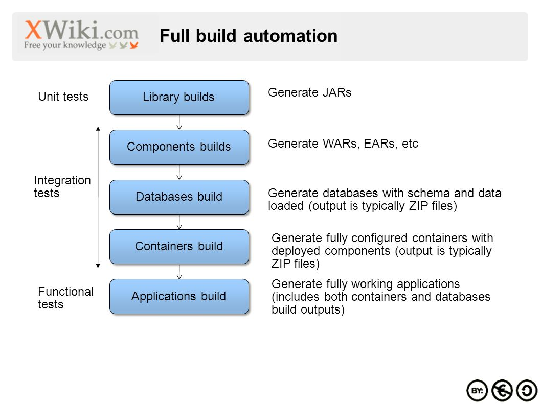 Full build automation Library builds Generate JARs Components builds Generate WARs, EARs, etc Databases build Generate databases with schema and data loaded (output is typically ZIP files) Containers build Generate fully configured containers with deployed components (output is typically ZIP files) Applications build Generate fully working applications (includes both containers and databases build outputs) Unit tests Functional tests Integration tests