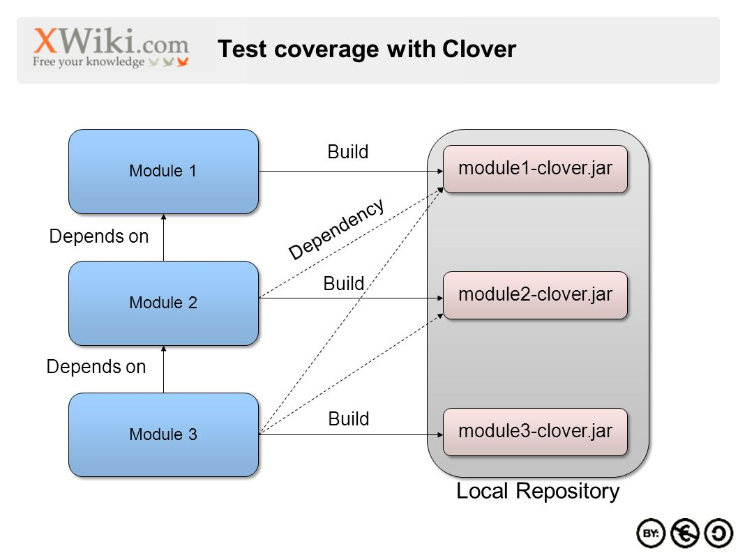Test coverage with Clover Module 1 Module 2 Module 3 Depends on Local Repository module1-clover.jar module2-clover.jar module3-clover.jar Build Dependency Depends on Build