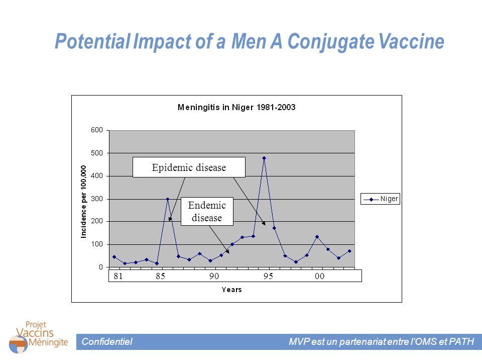 Confidentiel MVP est un partenariat entre lOMS et PATH Residual endemic disease Endemic disease Epidemic disease 81 85 90 95 00 Potential Impact of a Men A Conjugate Vaccine 81 85 90 95 00