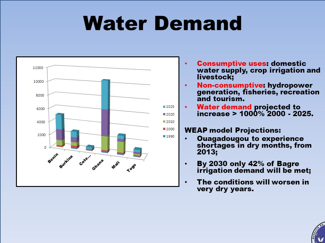Autorité du Bassin de la Volta (ABV) Bénin, Burkina Faso, Côte dIvoire, Ghana, Mali, Togo Water Demand Consumptive uses: domestic water supply, crop i