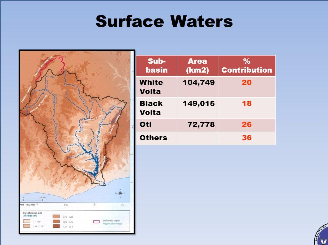 Autorité du Bassin de la Volta (ABV) Bénin, Burkina Faso, Côte dIvoire, Ghana, Mali, Togo Surface water monitoring sites