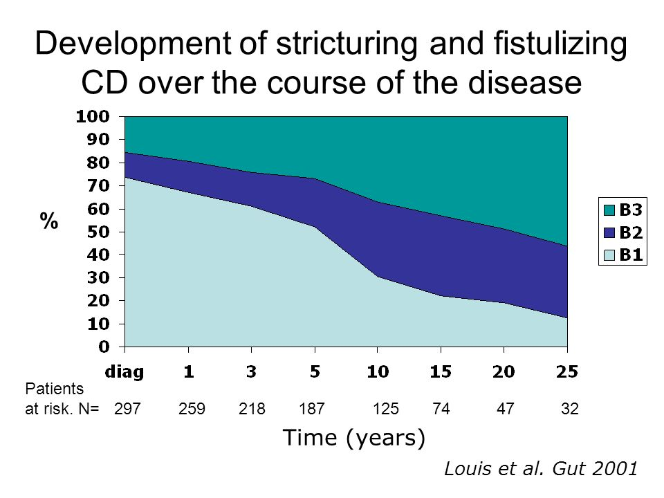 Development of stricturing and fistulizing CD over the course of the disease Time (years) Louis et al. Gut 2001 Patients at risk. N= 297 259 218 187 1