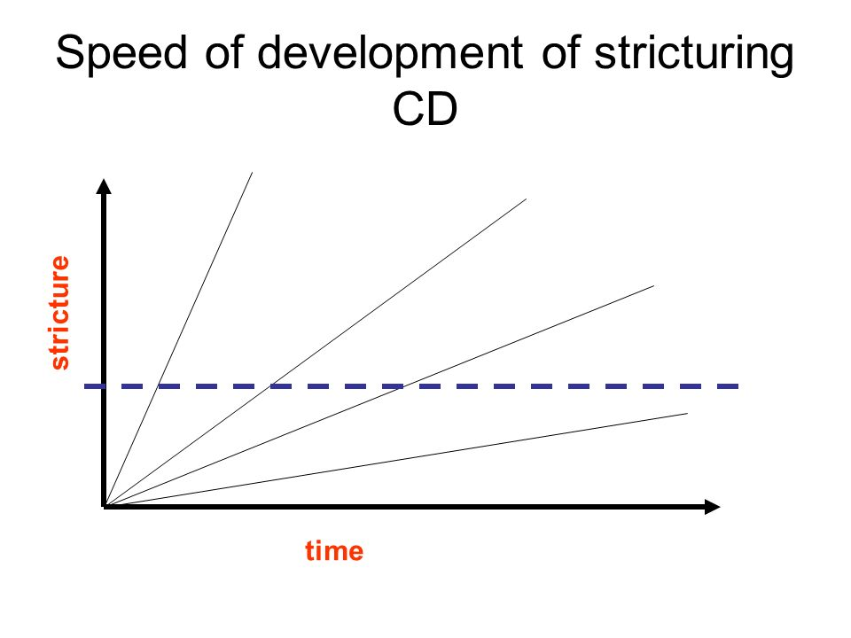 Speed of development of stricturing CD time stricture