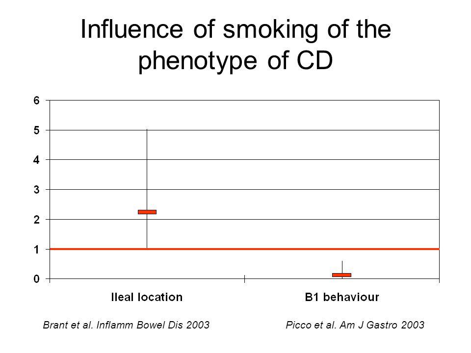Influence of smoking of the phenotype of CD Brant et al. Inflamm Bowel Dis 2003 Picco et al. Am J Gastro 2003