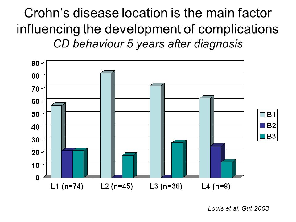 Crohns disease location is the main factor influencing the development of complications CD behaviour 5 years after diagnosis Louis et al. Gut 2003
