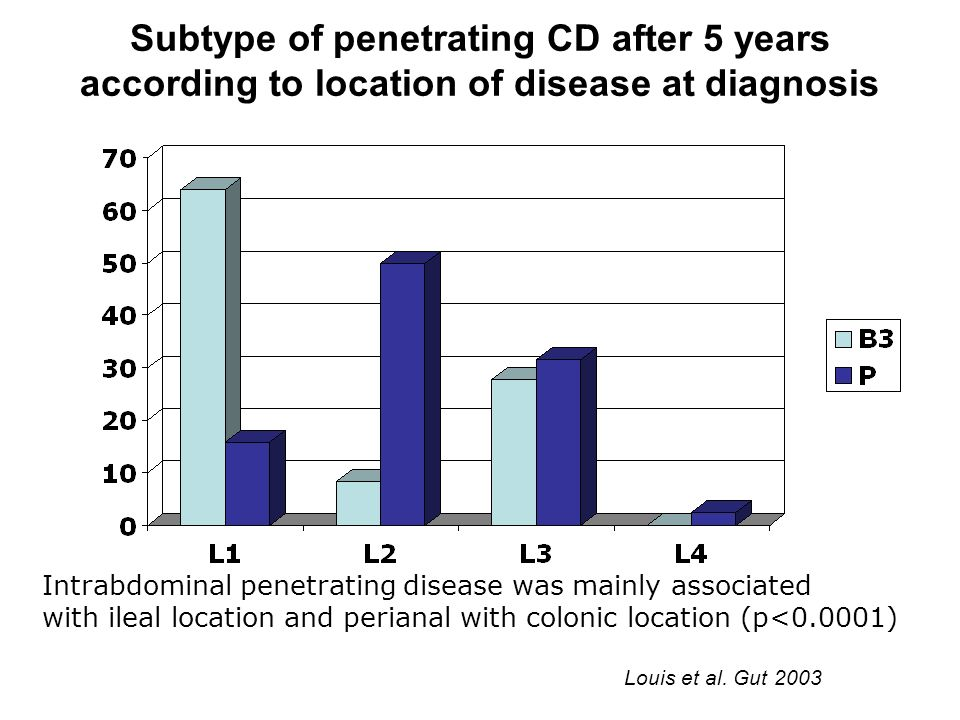 Subtype of penetrating CD after 5 years according to location of disease at diagnosis Intrabdominal penetrating disease was mainly associated with ile
