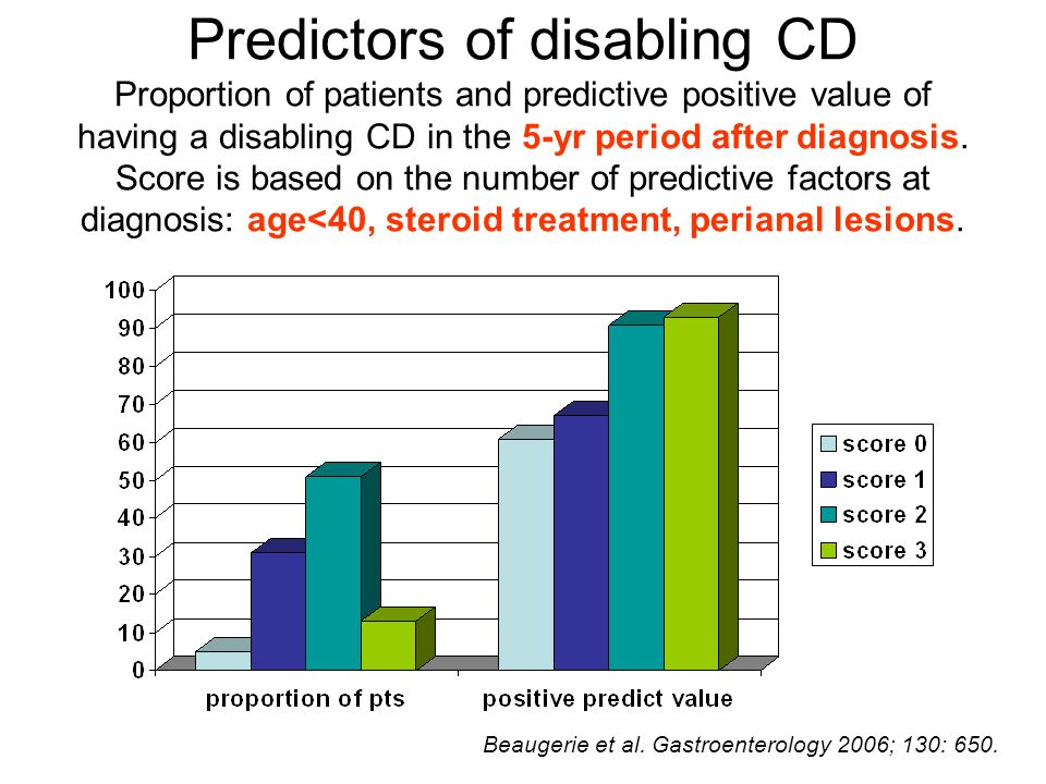Predictors of disabling CD Proportion of patients and predictive positive value of having a disabling CD in the 5-yr period after diagnosis. Score is
