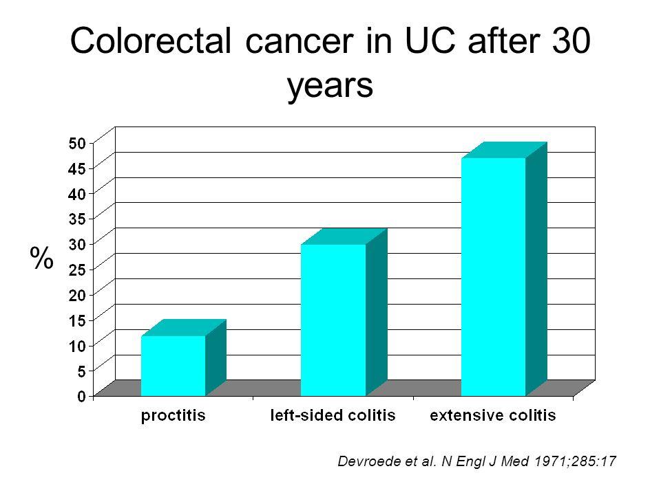 Colorectal cancer in UC after 30 years % Devroede et al. N Engl J Med 1971;285:17